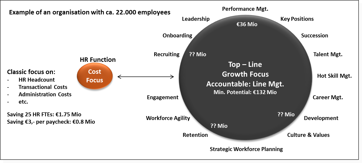 Top and line growth 1